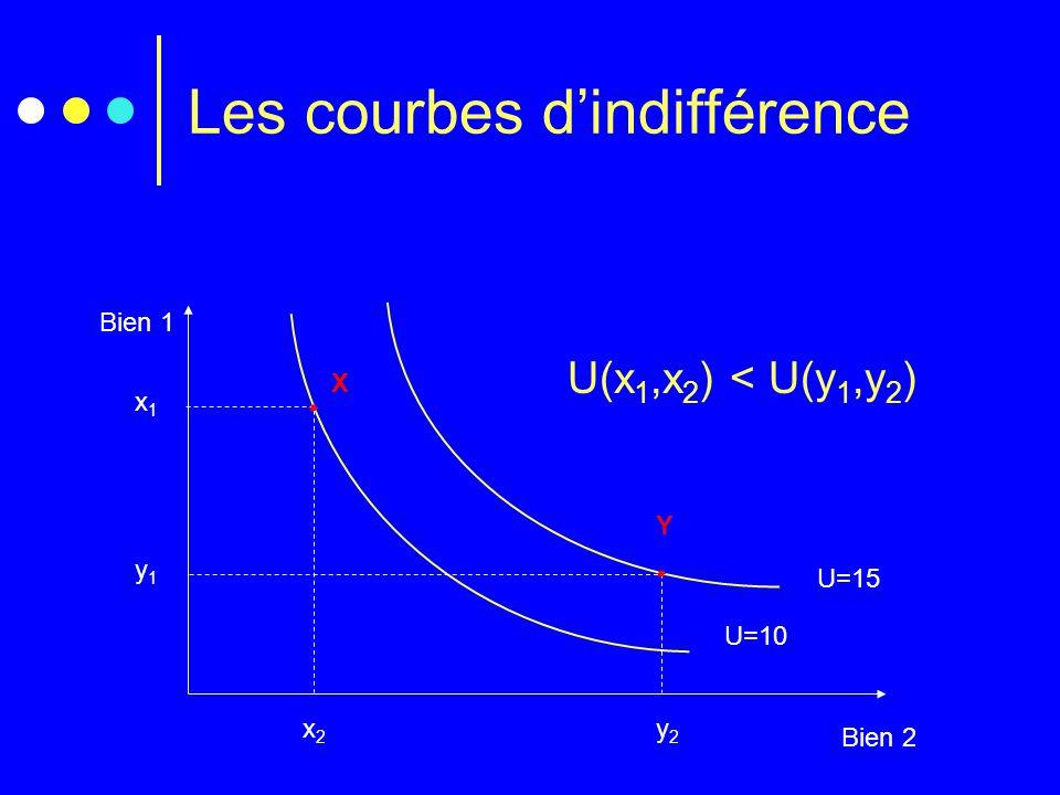 Les courbes d'indifférence Bien 1 Bien 2 U=10 x1x1 x2x2  X U(x 1,x 2 ) < U(y 1,y 2 ) U=15 y1y1 y2y2 Y 