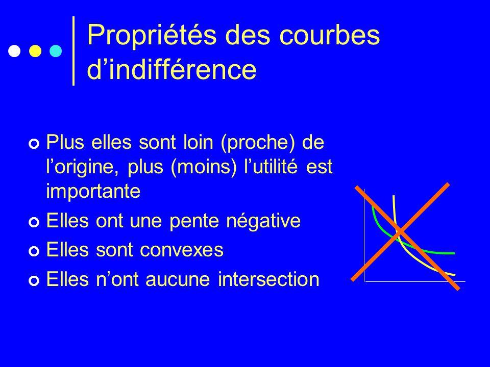 Propriétés des courbes d'indifférence Plus elles sont loin (proche) de l'origine, plus (moins) l'utilité est importante Elles ont une pente négative E