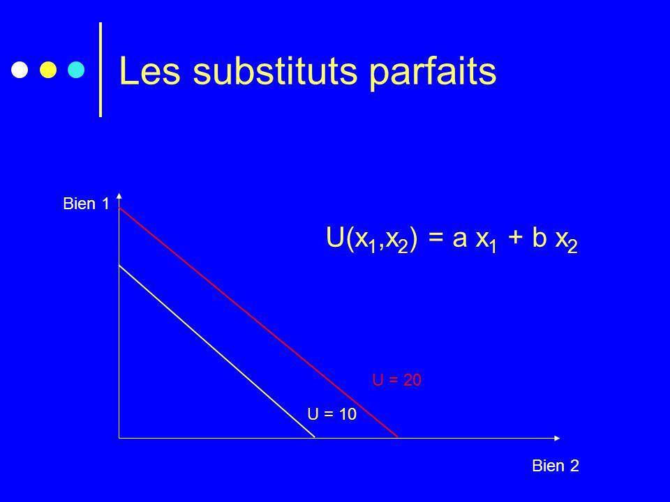 Les substituts parfaits Bien 1 Bien 2 U(x 1,x 2 ) = a x 1 + b x 2 U = 20 U = 10