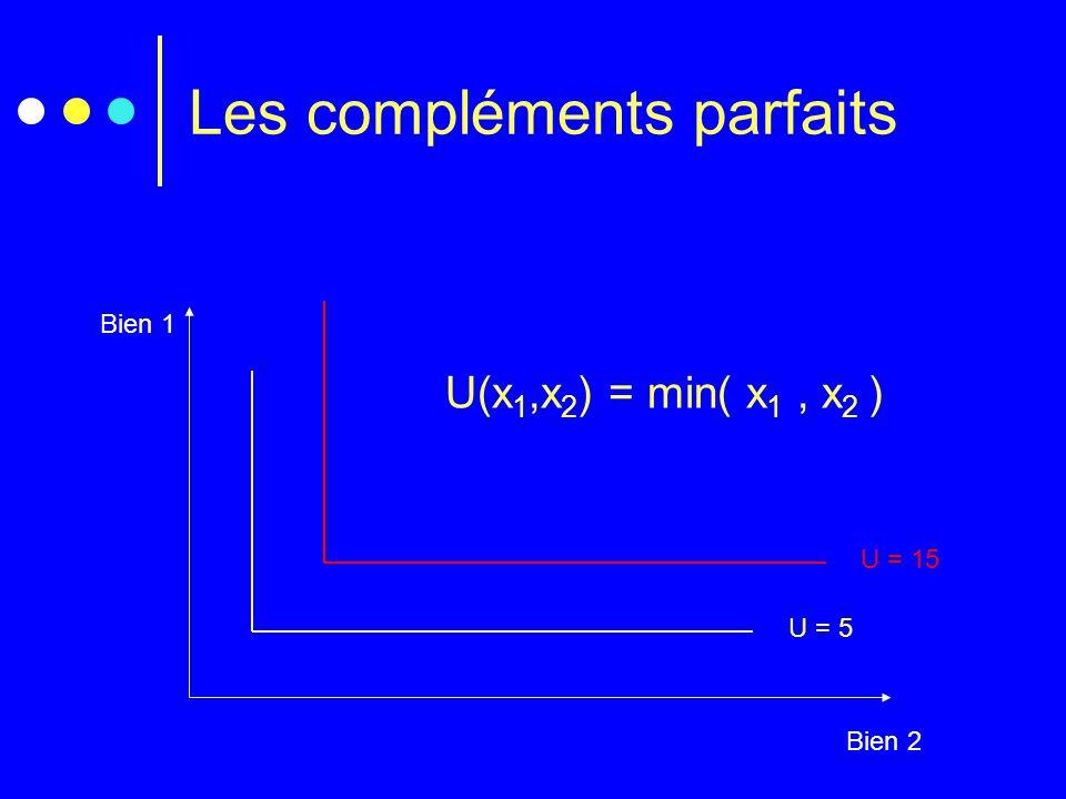Les compléments parfaits Bien 1 Bien 2 U(x 1,x 2 ) = min( x 1, x 2 ) U = 5U = 15