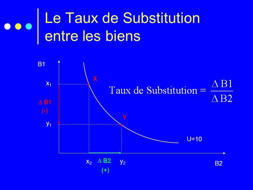 Le Taux de Substitution entre les biens B1 B2 U=10 y1y1 y2y2  Y x1x1 x2x2  X  B2 (+)  B1 (-)