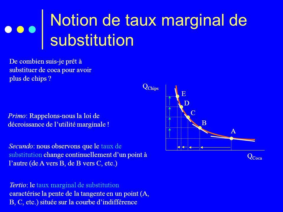 Notion de taux marginal de substitution Q Chips Q Coca Primo: Rappelons-nous la loi de décroissance de l'utilité marginale ! De combien suis-je prêt à