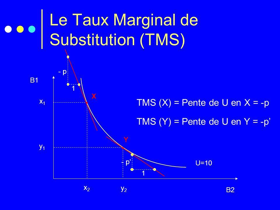 Le Taux Marginal de Substitution (TMS) B1 B2 U=10 x1x1 x2x2  X TMS (X) = Pente de U en X = -p y1y1 y2y2  Y TMS (Y) = Pente de U en Y = -p' - p 1 - p
