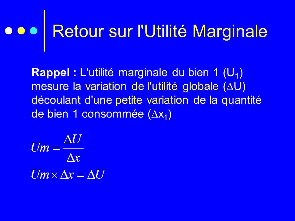 Retour sur l'Utilité Marginale Rappel : L'utilité marginale du bien 1 (U 1 ) mesure la variation de l'utilité globale (  U) découlant d'une petite va