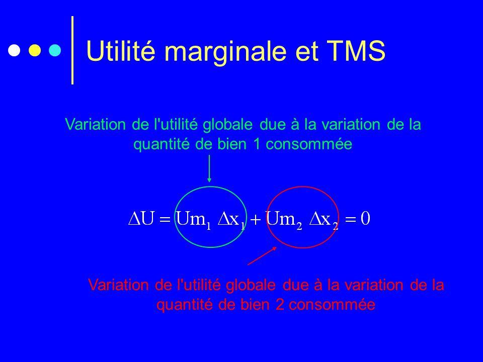 Utilité marginale et TMS Variation de l'utilité globale due à la variation de la quantité de bien 1 consommée Variation de l'utilité globale due à la