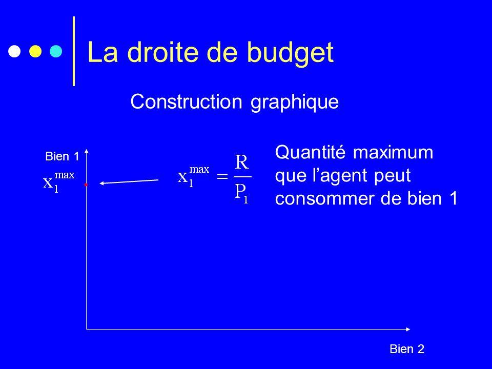 Construction graphique Bien 1 Bien 2  Quantité maximum que l'agent peut consommer de bien 1 La droite de budget
