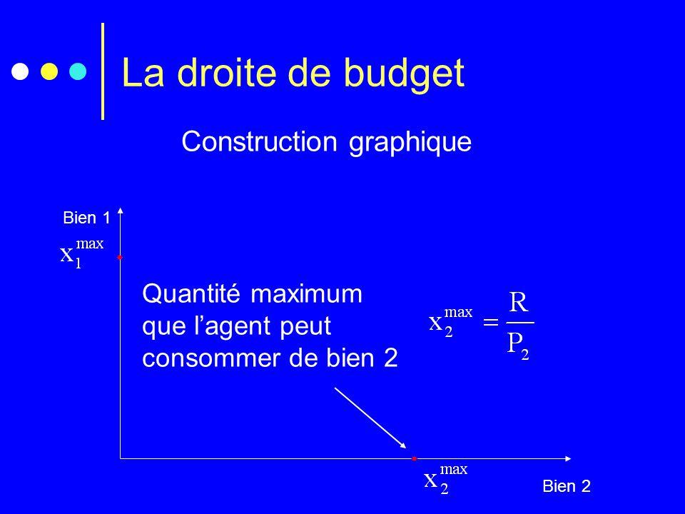 Construction graphique Bien 1 Bien 2  Quantité maximum que l'agent peut consommer de bien 2  La droite de budget