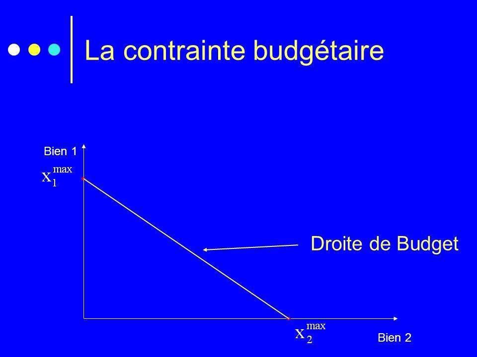 La contrainte budgétaire Bien 1 Bien 2   Droite de Budget
