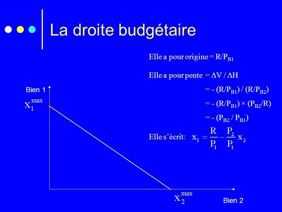 La droite budgétaire Bien 1 Bien 2   Elle a pour origine = R/P B1 Elle a pour pente= ΔV / ΔH = - (R/P B1 ) / (R/P B2 ) = - (R/P B1 ) × (P B2 /R) = -