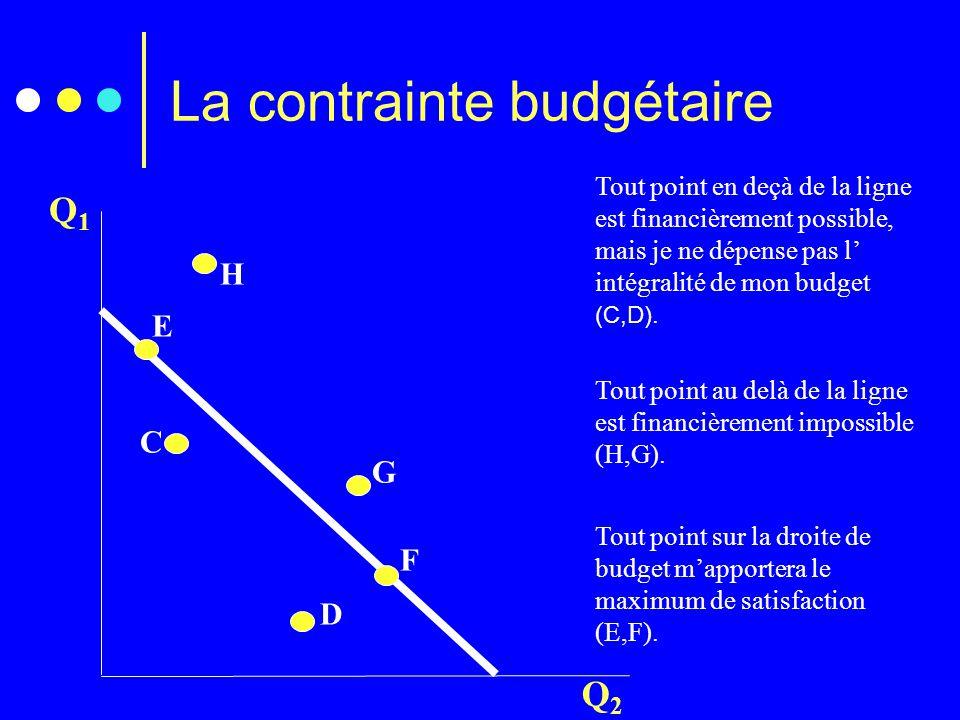 Q1Q1 Q2Q2 Tout point en deçà de la ligne est financièrement possible, mais je ne dépense pas l' intégralité de mon budget (C,D). Tout point au delà de