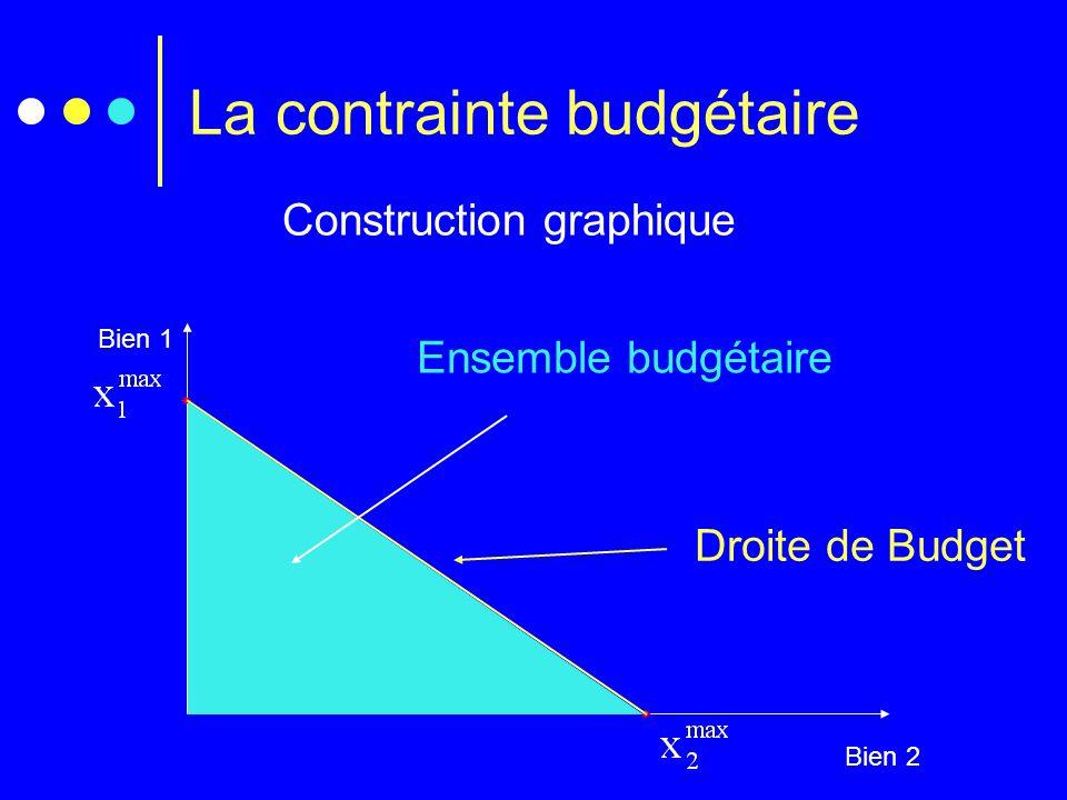 La contrainte budgétaire Construction graphique Bien 1 Bien 2   Droite de Budget Ensemble budgétaire