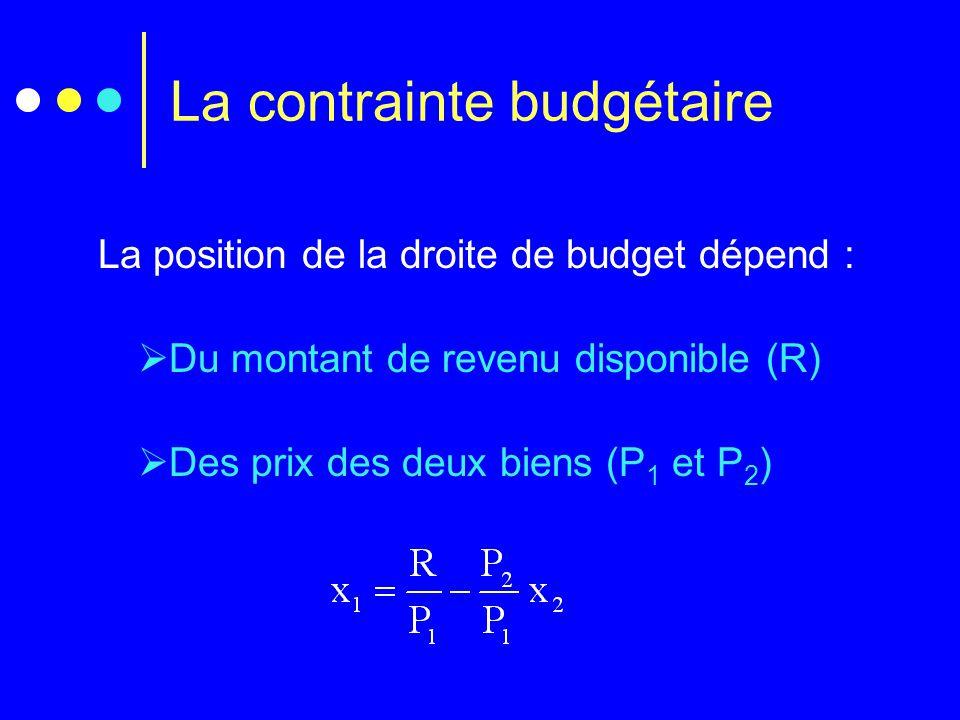 La contrainte budgétaire La position de la droite de budget dépend :  Du montant de revenu disponible (R)  Des prix des deux biens (P 1 et P 2 )