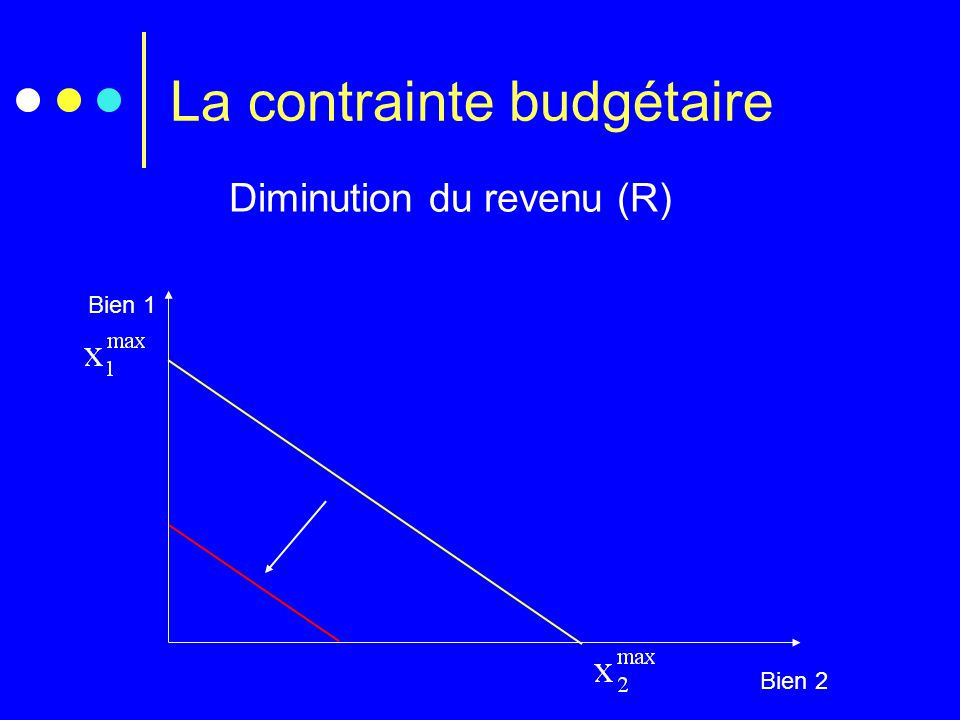 La contrainte budgétaire Diminution du revenu (R) Bien 1 Bien 2
