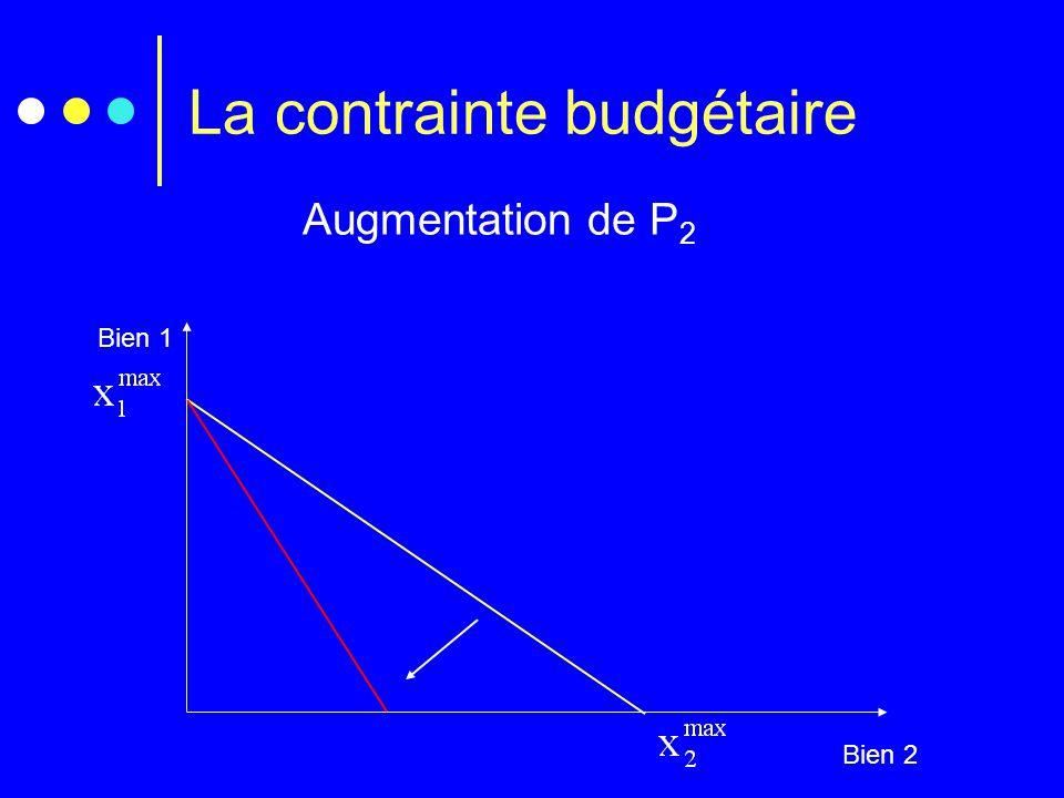 La contrainte budgétaire Augmentation de P 2 Bien 1 Bien 2