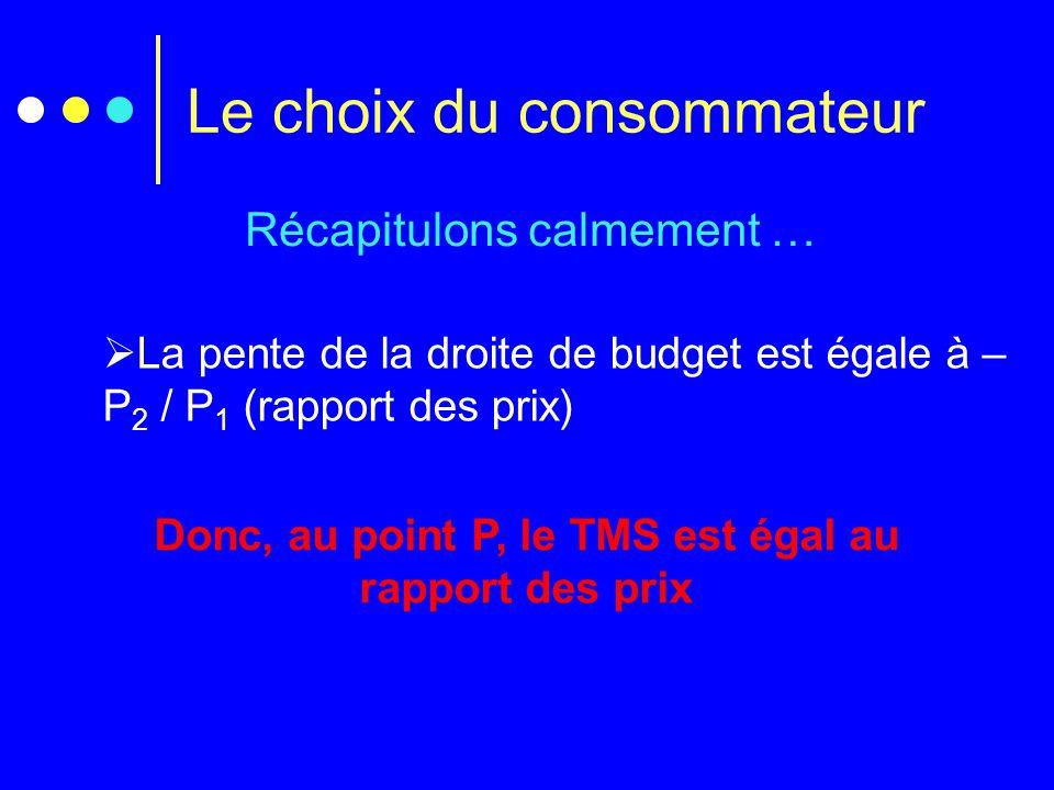 Le choix du consommateur Récapitulons calmement …  La pente de la droite de budget est égale à – P 2 / P 1 (rapport des prix) Donc, au point P, le TM