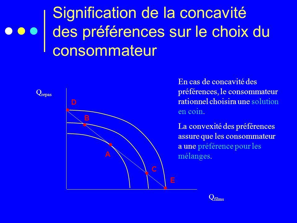 Signification de la concavité des préférences sur le choix du consommateur Q repas Q films A   D  E C   B En cas de concavité des préférences, le