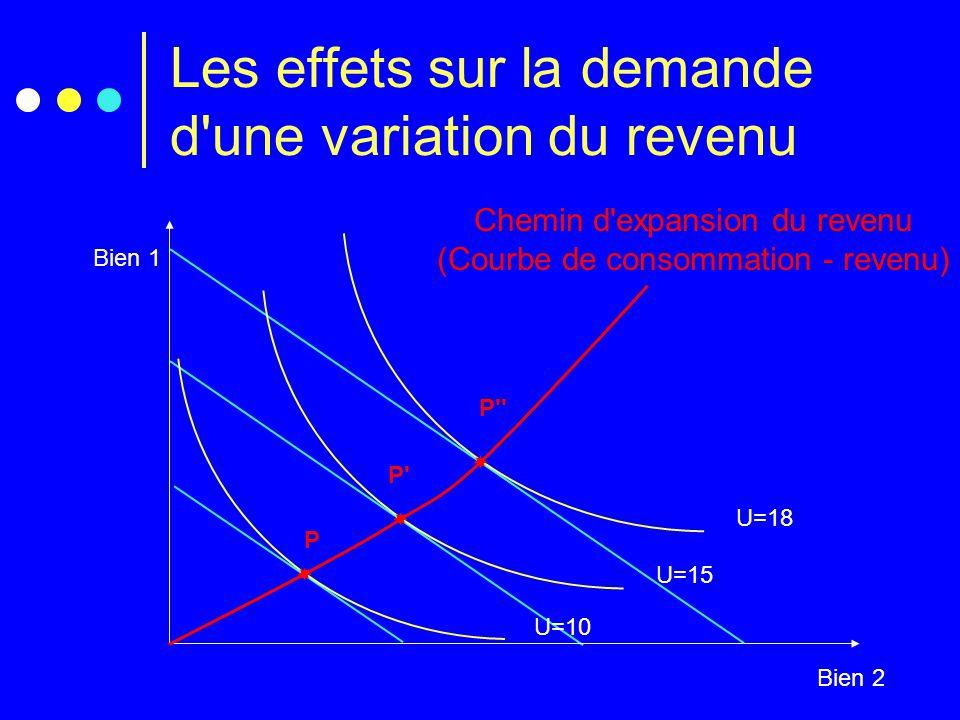 Les effets sur la demande d'une variation du revenu Bien 1 Bien 2 P U=10  U=15  P' U=18  P'' Chemin d'expansion du revenu (Courbe de consommation -