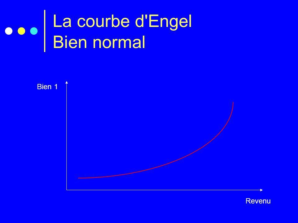 La courbe d'Engel Bien normal Revenu Bien 1