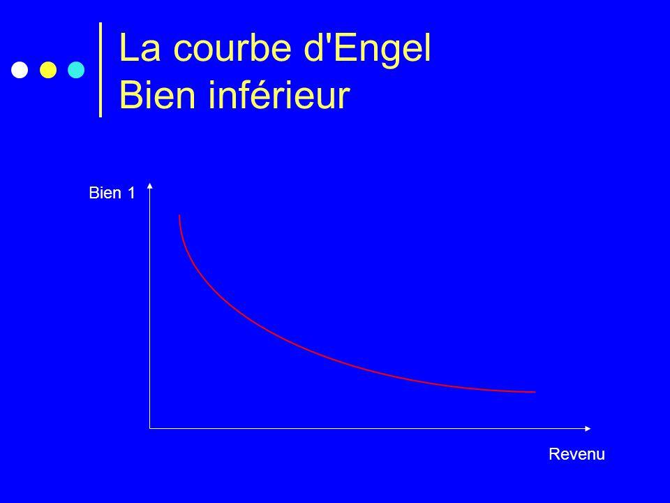 La courbe d'Engel Bien inférieur Revenu Bien 1