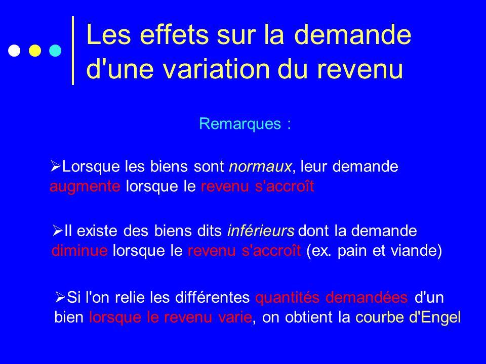 Les effets sur la demande d'une variation du revenu Remarques :  Lorsque les biens sont normaux, leur demande augmente lorsque le revenu s'accroît 