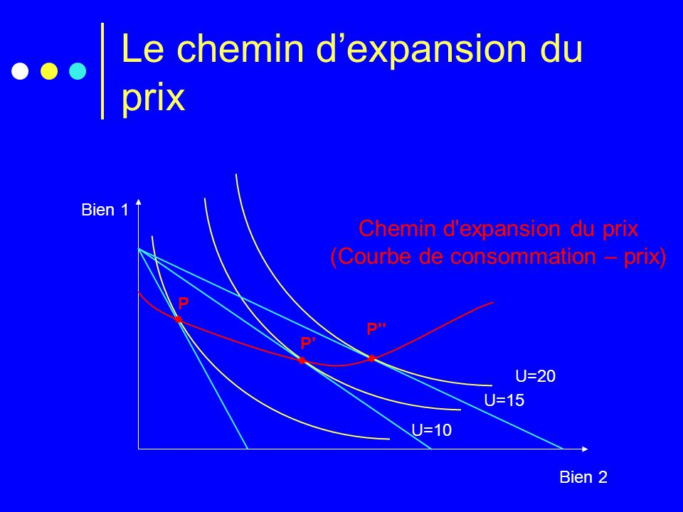 Le chemin d'expansion du prix Bien 1 Bien 2 U=15  P' U=10  P U=20  P'' Chemin d'expansion du prix (Courbe de consommation – prix)