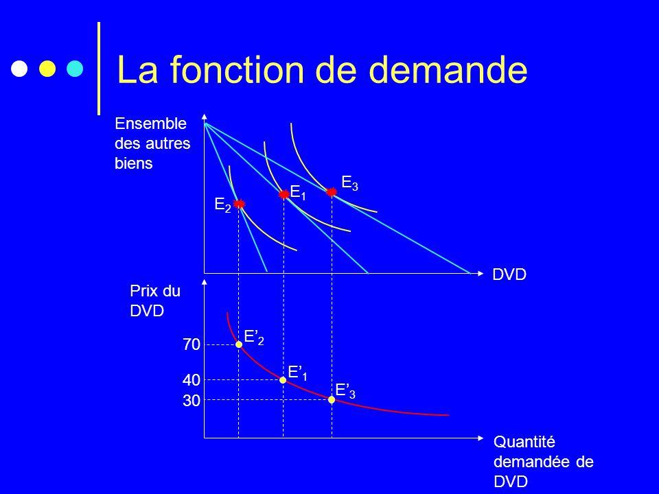 La fonction de demande Ensemble des autres biens DVD Quantité demandée de DVD Prix du DVD E2E2 E3E3 40 E' 1 70 E' 2 30 E' 3 E1E1