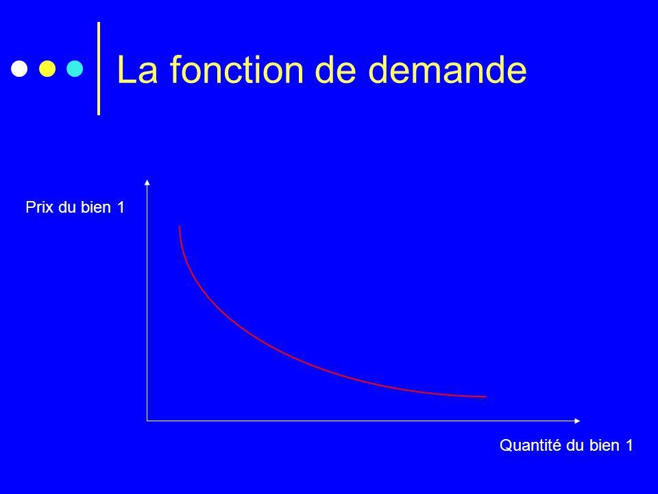 La fonction de demande Prix du bien 1 Quantité du bien 1