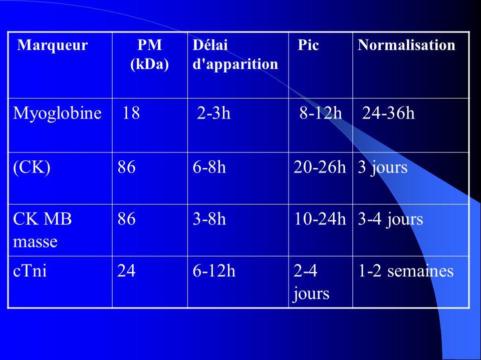MarqueurPM (kDa) Délai d'apparition PicNormalisation Myoglobine 18 2-3h8-12h 24-36h (CK)866-8h20-26h3 jours CK MB masse 863-8h10-24h3-4 jours cTni246-