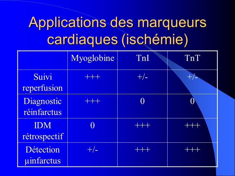 Applications des marqueurs cardiaques (ischémie) MyoglobineTnITnT Suivi reperfusion ++++/- Diagnostic réinfarctus +++00 IDM rétrospectif 0+++ Détectio