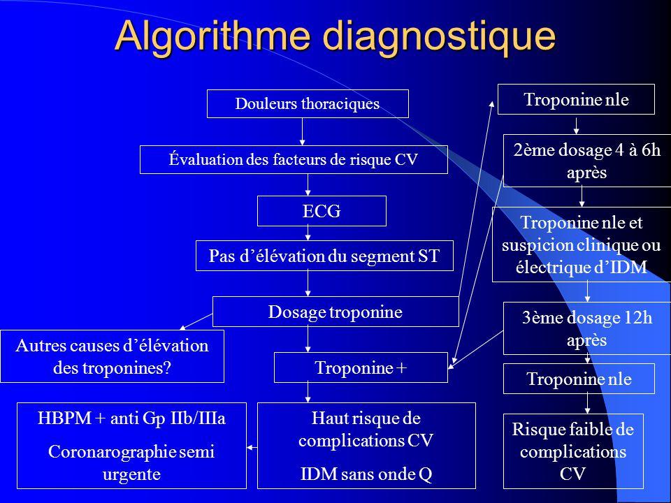 Algorithme diagnostique Douleurs thoraciques Évaluation des facteurs de risque CV ECG Pas d'élévation du segment ST Dosage troponine Troponine + Haut