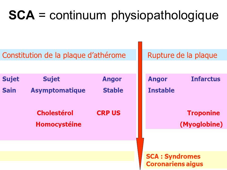 SCA = continuum physiopathologique Sujet Sujet Angor Sain Asymptomatique Stable Cholestérol CRP US Homocystéine Constitution de la plaque d'athérome R