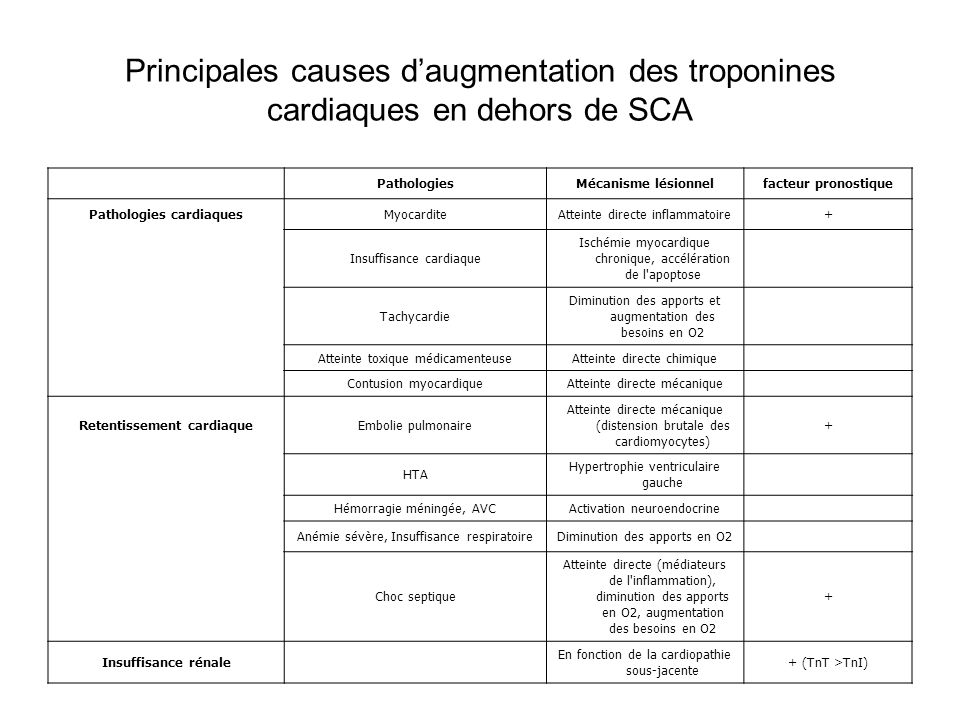 Principales causes d'augmentation des troponines cardiaques en dehors de SCA PathologiesMécanisme lésionnelfacteur pronostique Pathologies cardiaquesM