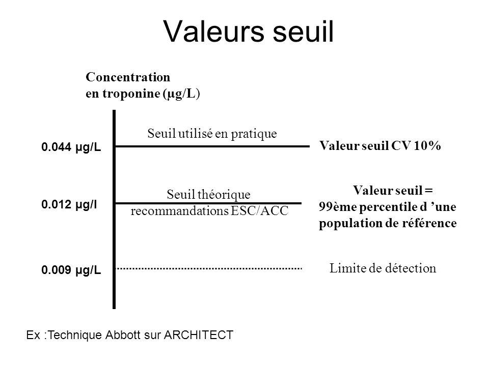 Valeurs seuil Limite de détection Valeur seuil = 99ème percentile d 'une population de référence Concentration en troponine (µg/L) Seuil théorique rec