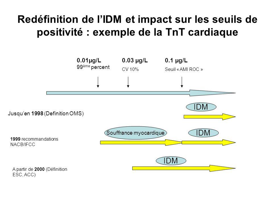 Redéfinition de l'IDM et impact sur les seuils de positivité : exemple de la TnT cardiaque 0.01µg/L 99 ème percent 0.03 µg/L CV 10% 0.1 µg/L Seuil « A