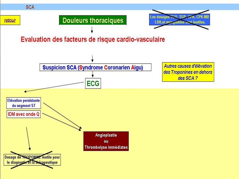 Troponine I : Rôle biologique et structure moléculaire La troponine I (TnI) est une protéine centrale de la contraction musculaire 3 isoformes de la TnI codés par 3 gènes différents : –2 isoformes musculaires squelettiques –1 isoforme cardiaque = cTnI spécifique du cœur avec 32 AA supplémentaires en N-term.