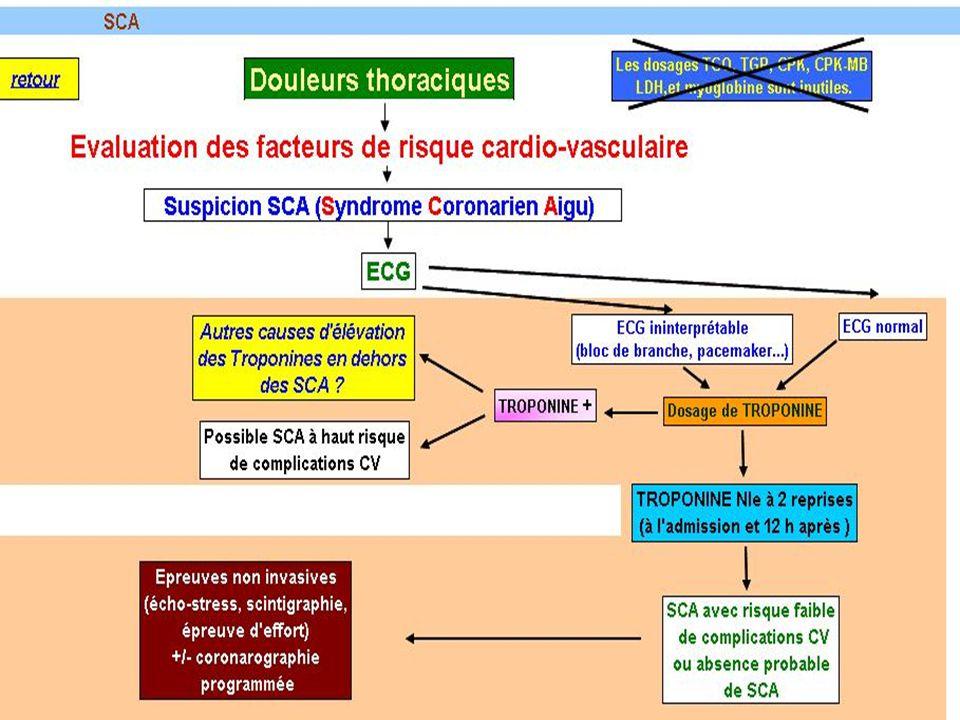 Intérêt du dosage des troponines en dehors du SCA L 'élévation des troponines reflète un dommage myocardique dont le mécanisme peut être non ischémique (= non lié à une occlusion coronaire).