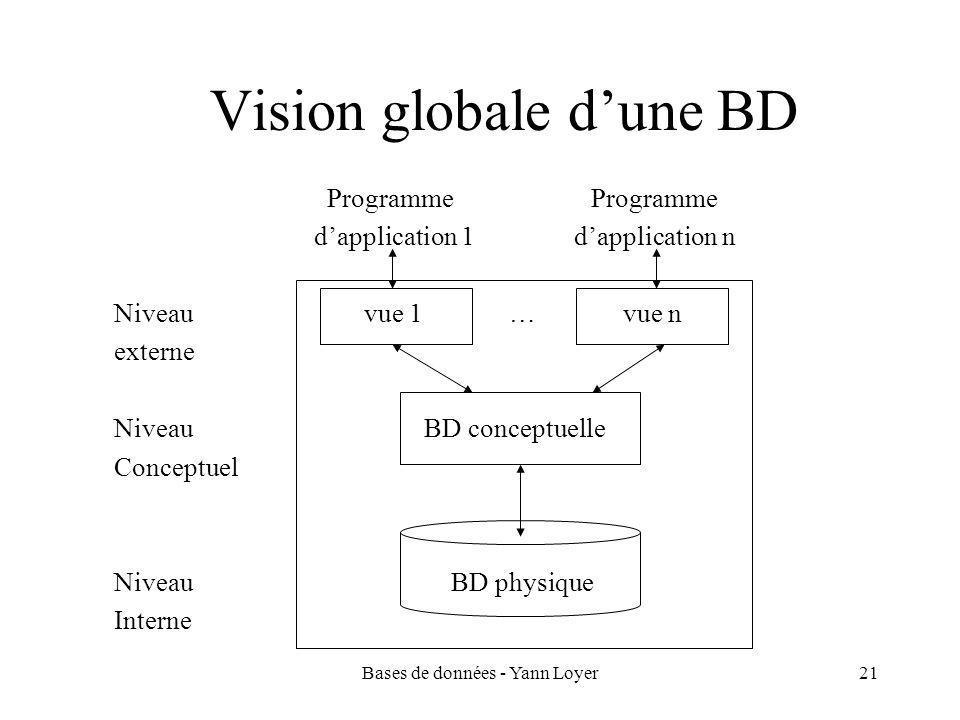Bases de données - Yann Loyer21 Vision globale d'une BD Programme Programme d'application 1 d'application n Niveau vue 1 … vue n externe Niveau BD conceptuelle Conceptuel Niveau BD physique Interne