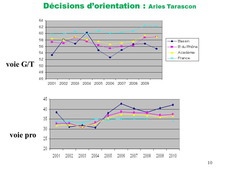 10 Décisions d'orientation : Arles Tarascon voie G/T voie pro