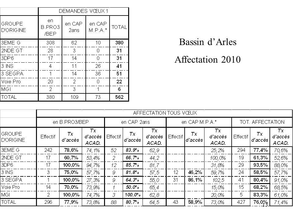 13 Bassin d'Arles Affectation 2010
