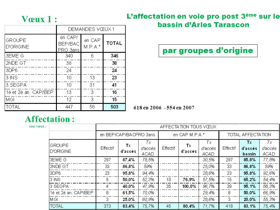 15 L'affectation en voie pro post 3 ème sur le bassin d'Arles Tarascon Vœux 1 : Affectation : tous vœux : par groupes d'origine 618 en 2006 - 554 en 2007