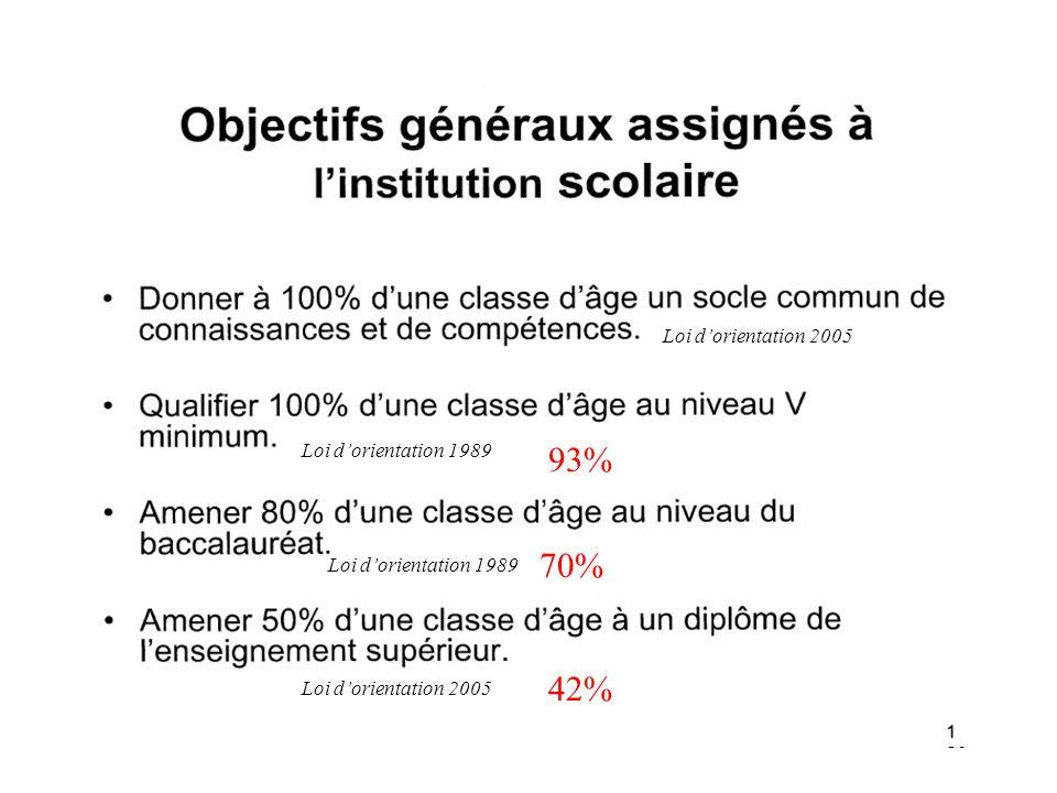18 42% 70% 93% Loi d'orientation 1989 Loi d'orientation 2005
