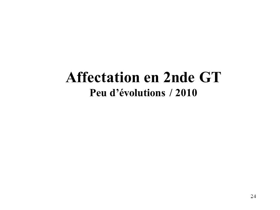 24 Affectation en 2nde GT Peu d'évolutions / 2010