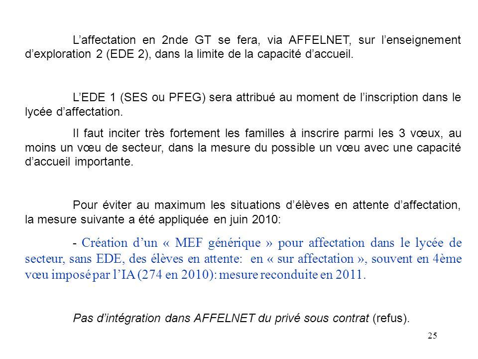 25 L'affectation en 2nde GT se fera, via AFFELNET, sur l'enseignement d'exploration 2 (EDE 2), dans la limite de la capacité d'accueil.
