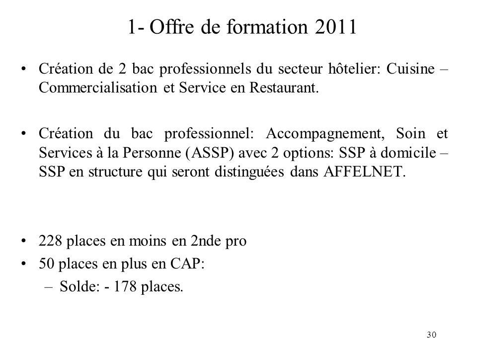 30 1- Offre de formation 2011 Création de 2 bac professionnels du secteur hôtelier: Cuisine – Commercialisation et Service en Restaurant.