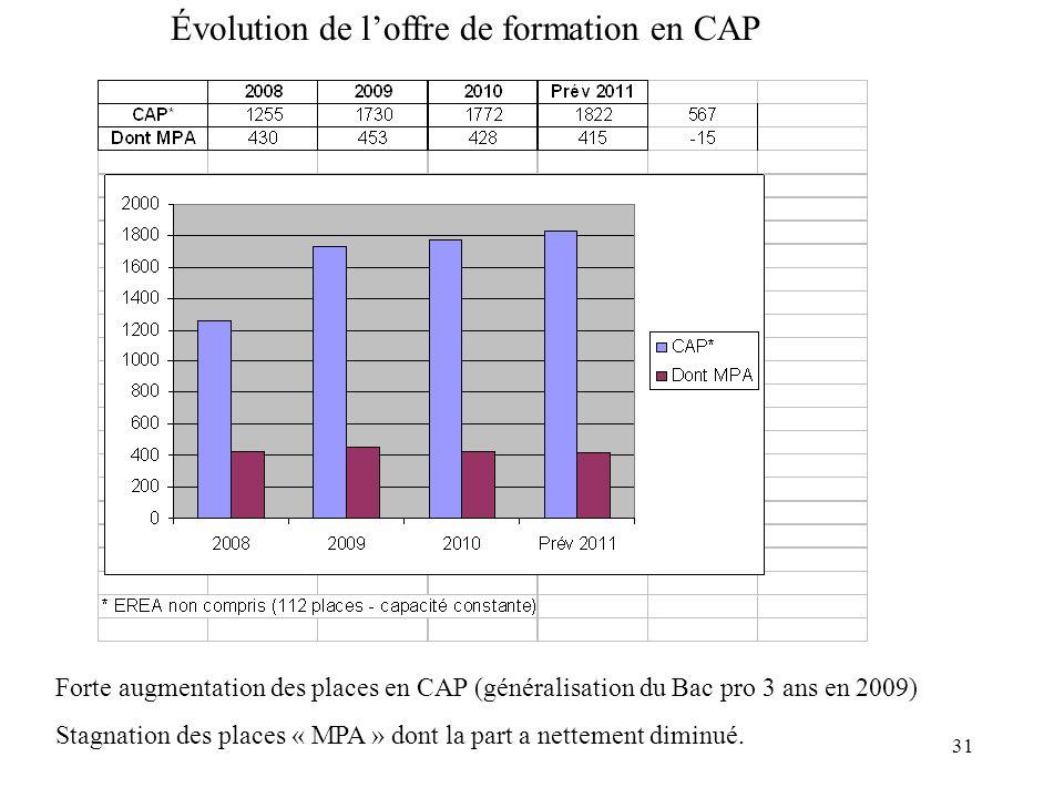 31 Évolution de l'offre de formation en CAP Forte augmentation des places en CAP (généralisation du Bac pro 3 ans en 2009) Stagnation des places « MPA » dont la part a nettement diminué.