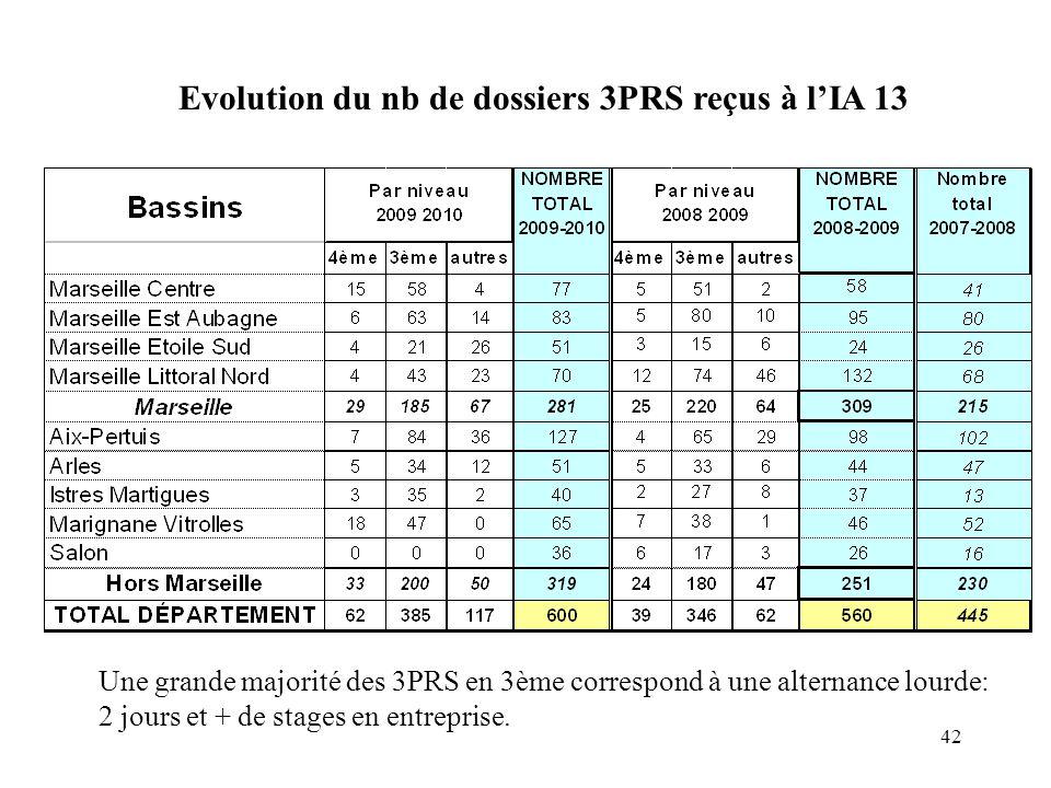 42 Evolution du nb de dossiers 3PRS reçus à l'IA 13 Une grande majorité des 3PRS en 3ème correspond à une alternance lourde: 2 jours et + de stages en entreprise.
