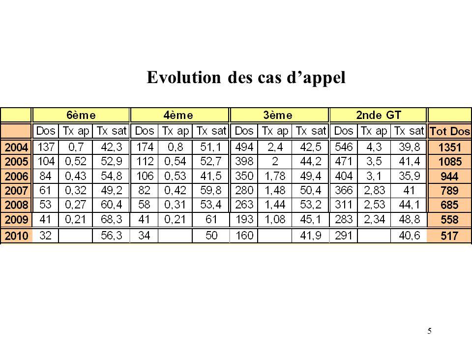 5 Evolution des cas d'appel