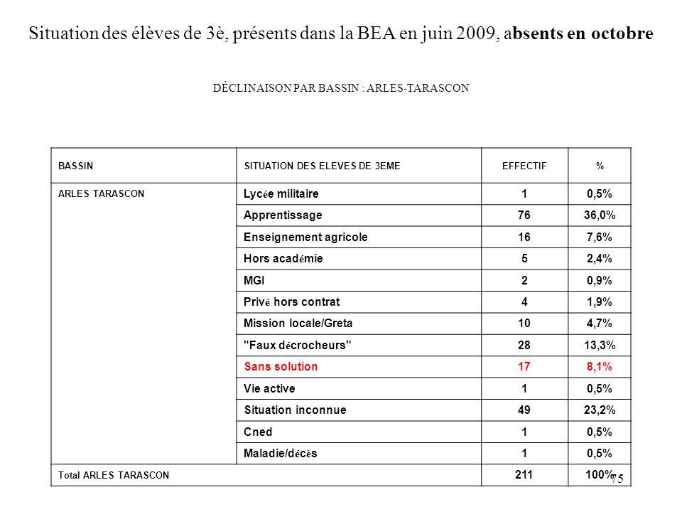 75 DÉCLINAISON PAR BASSIN : ARLES-TARASCON BASSINSITUATION DES ELEVES DE 3EMEEFFECTIF% ARLES TARASCON Lycée militaire10,5% Apprentissage7636,0% Enseignement agricole167,6% Hors académie52,4% MGI20,9% Privé hors contrat41,9% Mission locale/Greta104,7% Faux décrocheurs 2813,3% Sans solution178,1% Vie active10,5% Situation inconnue4923,2% Cned10,5% Maladie/décès10,5% Total ARLES TARASCON 211100% Situation des élèves de 3è, présents dans la BEA en juin 2009, absents en octobre