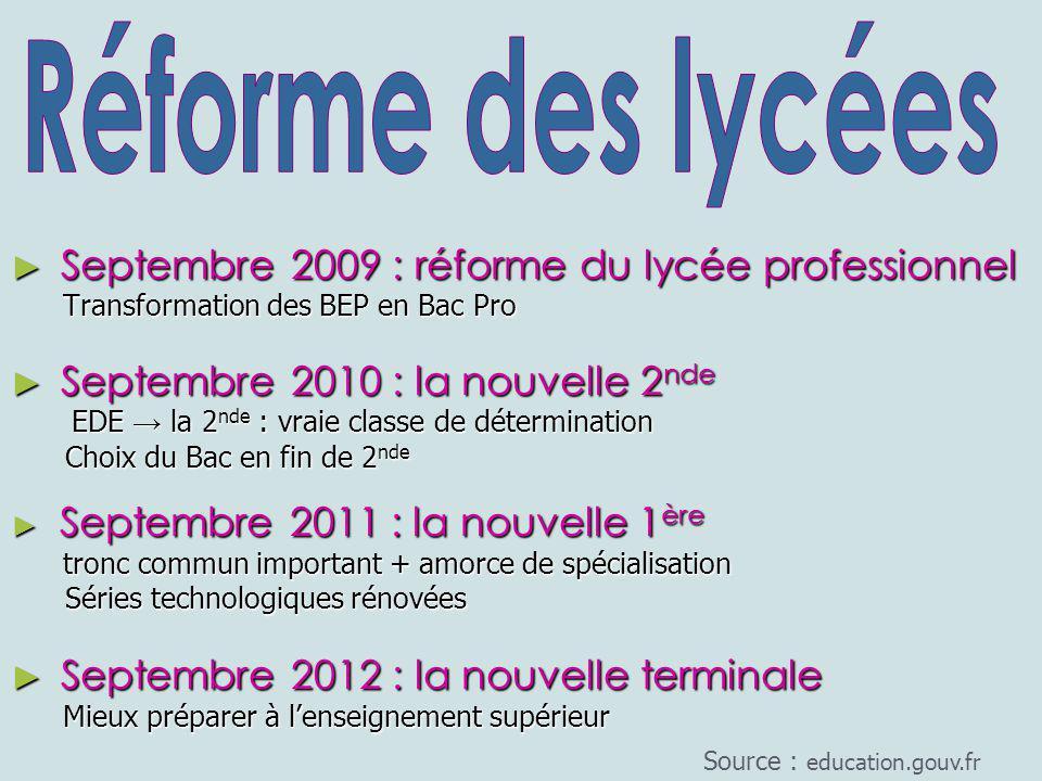► Septembre 2009 : réforme du lycée professionnel Transformation des BEP en Bac Pro Transformation des BEP en Bac Pro ► Septembre 2010 : la nouvelle 2