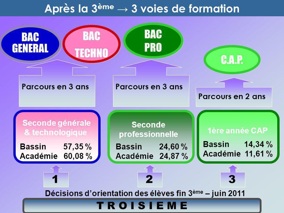 T R O I S I E M E Décisions d'orientation des élèves fin 3 ème – juin 2011 Bassin 57,35 % Académie 60,08 % Seconde générale & technologique Seconde pr